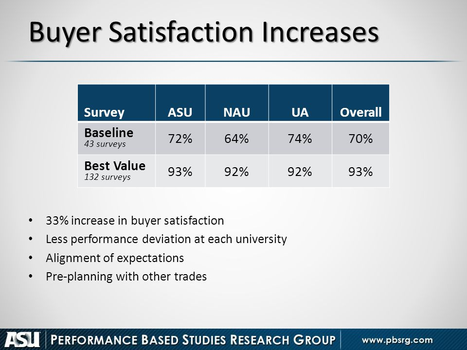 Buyer Satisfaction Increases