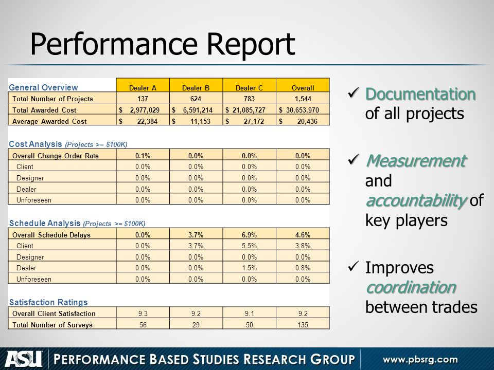 Performance Report Documentation of all projects