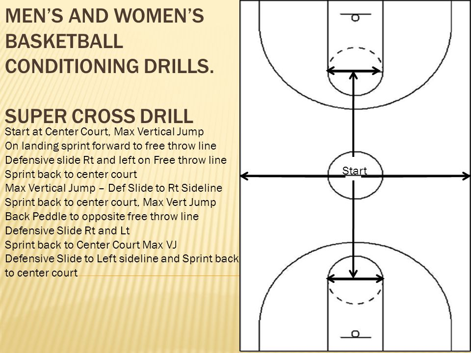 Men's and Women's Basketball Conditioning Drills. Super Cross Drill