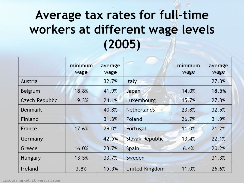 Average tax rates for full-time workers at different wage levels (2005)