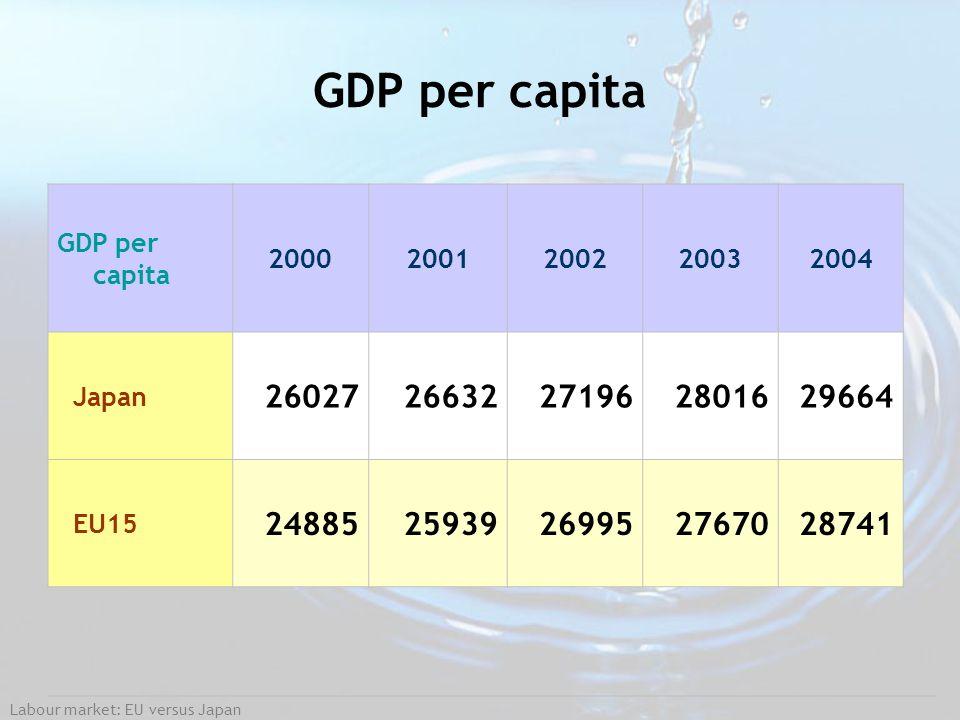 GDP per capita GDP per capita. 2000. 2001. 2002. 2003. 2004. Japan. 26027. 26632. 27196.