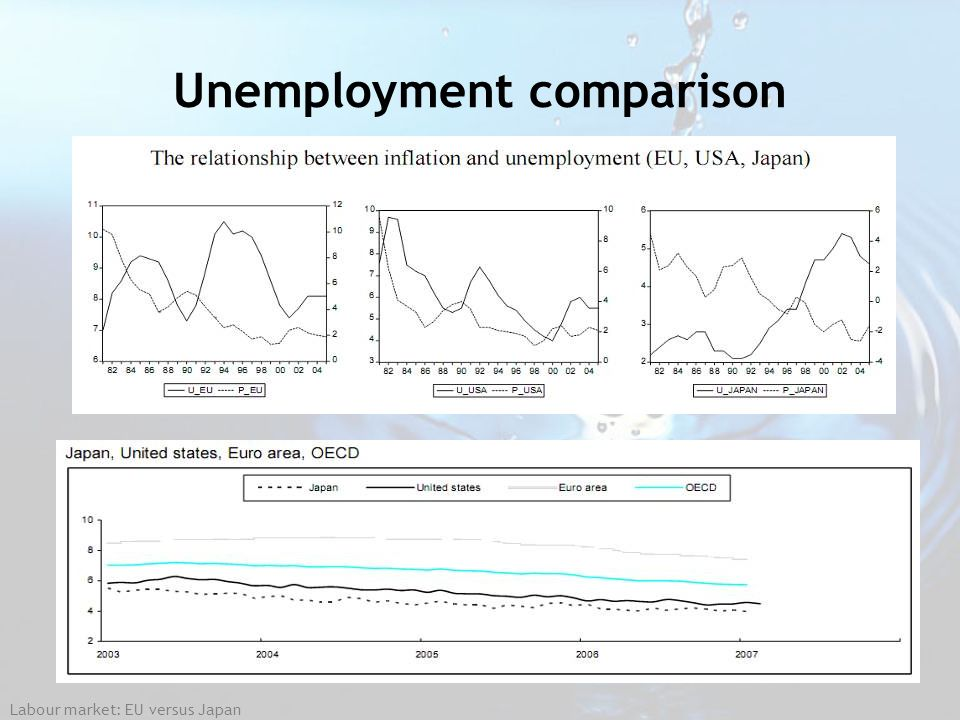 Unemployment comparison