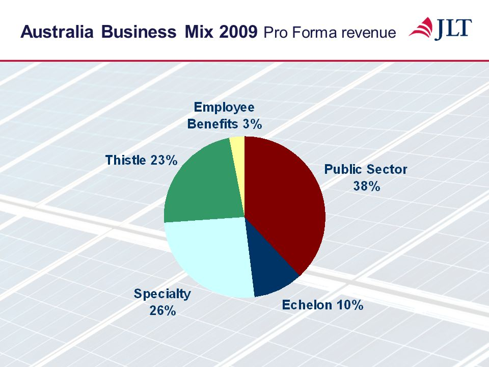 Australia Business Mix 2009 Pro Forma revenue