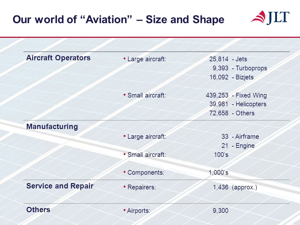 Our world of Aviation – Size and Shape