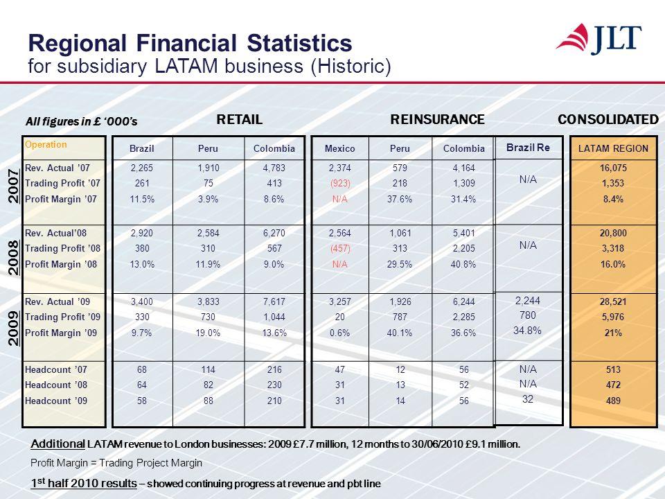 Regional Financial Statistics