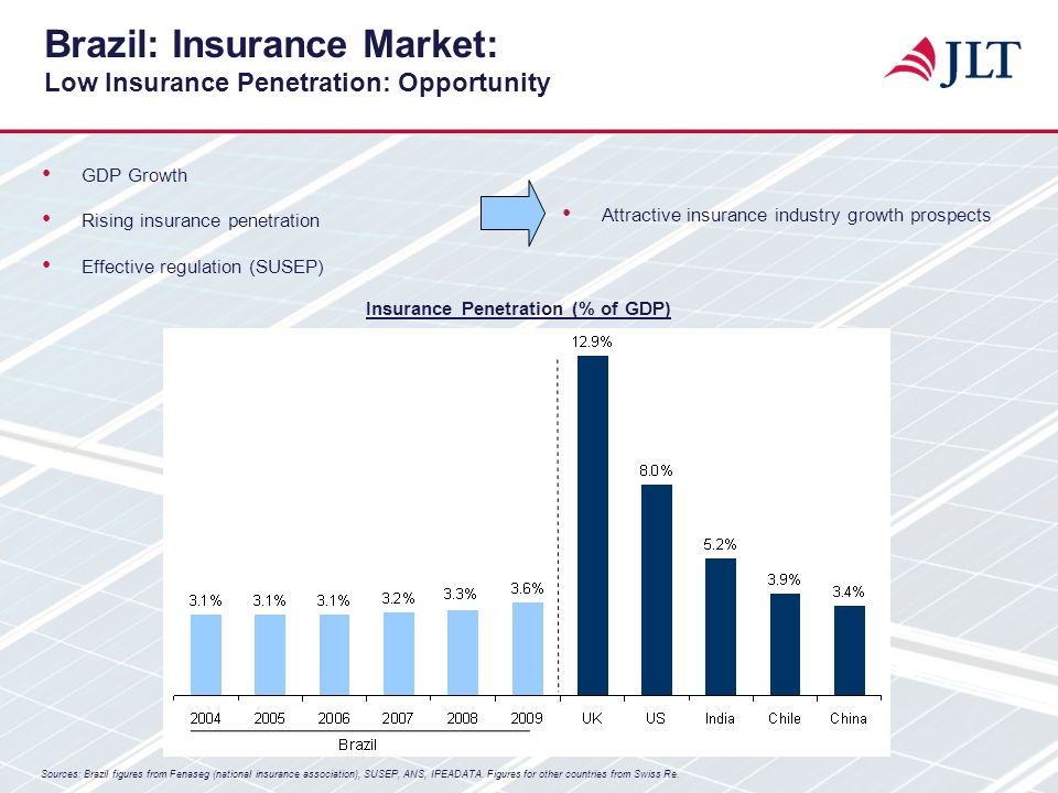 Brazil: Insurance Market: Low Insurance Penetration: Opportunity