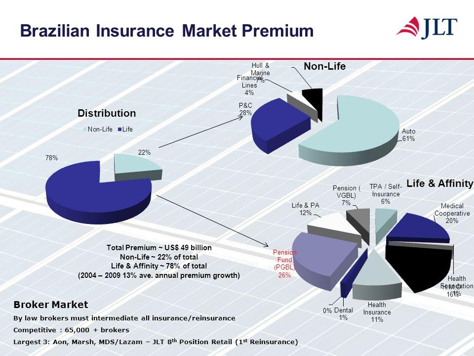 Brazilian Insurance Market Premium