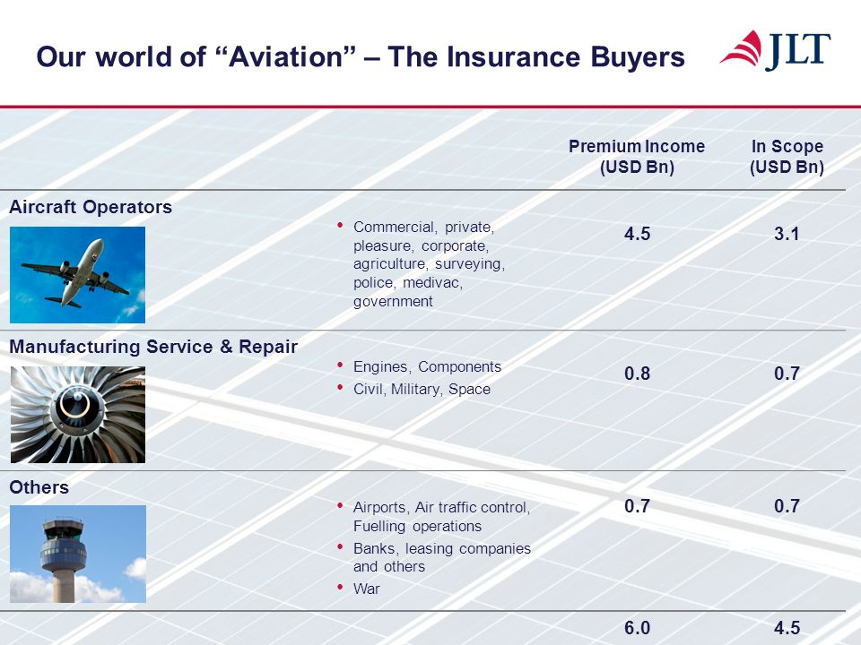 Our world of Aviation – The Insurance Buyers