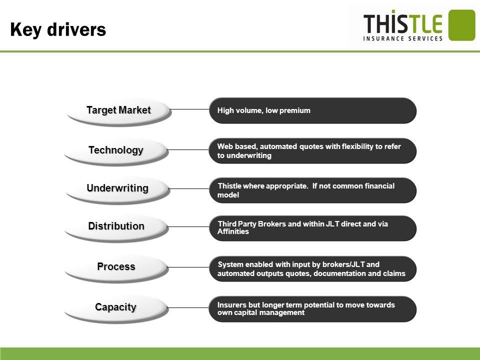 Key drivers Target Market Technology Underwriting Distribution Process