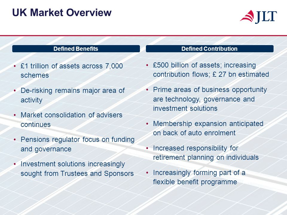 UK Market Overview £1 trillion of assets across 7,000 schemes. De-risking remains major area of activity.