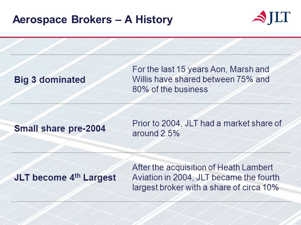 Aerospace Brokers – A History