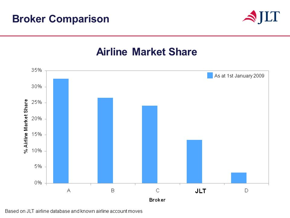 Broker Comparison Airline Market Share JLT As at 1st January 2009