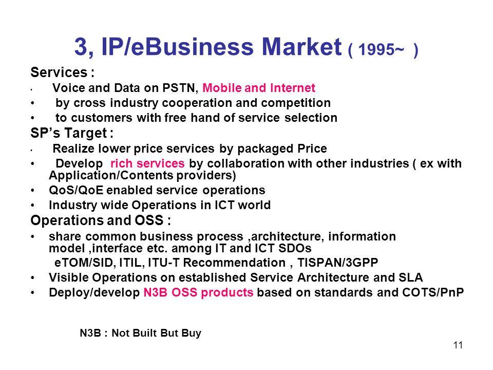 3, IP/eBusiness Market ( 1995~ )
