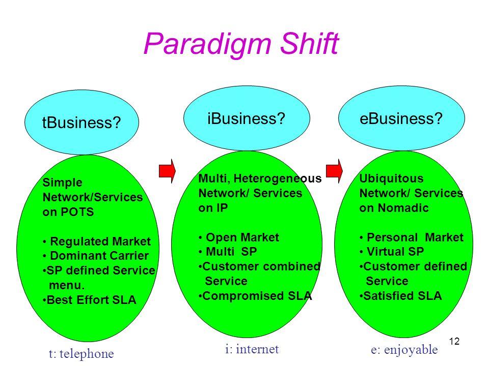 Paradigm Shift iBusiness eBusiness tBusiness i: internet
