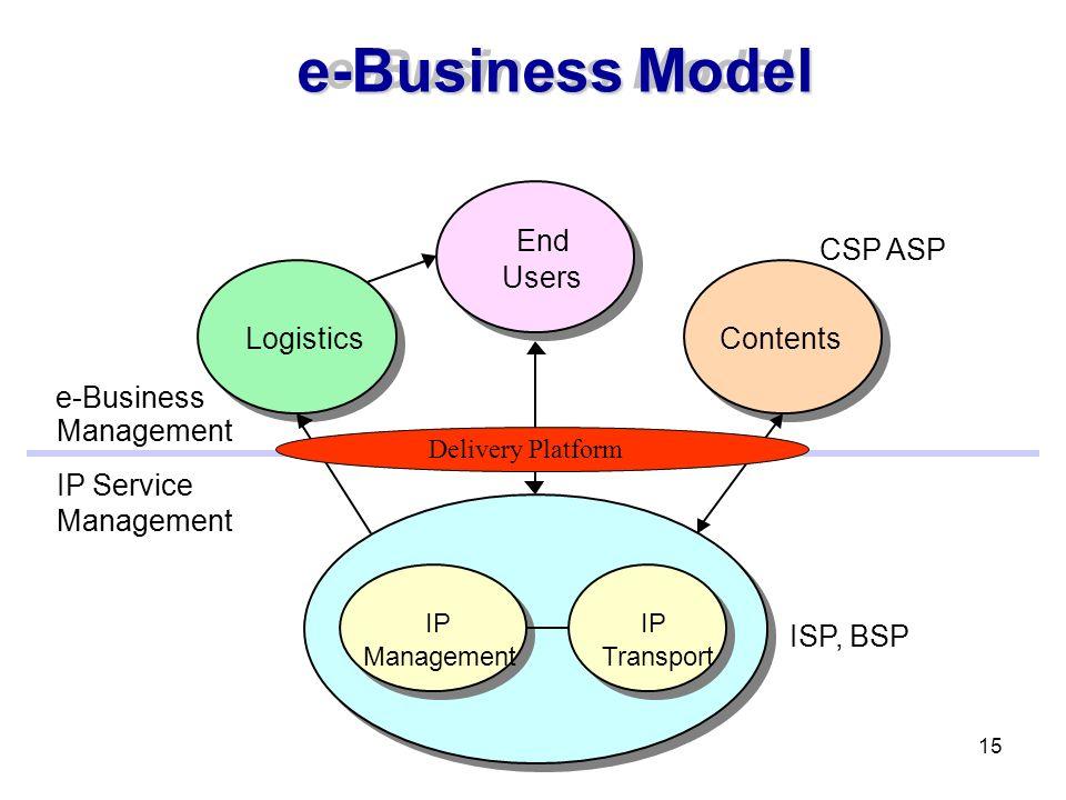 e-Business Model e-Business Model End CSP ASP CSP ASP Users Logistics
