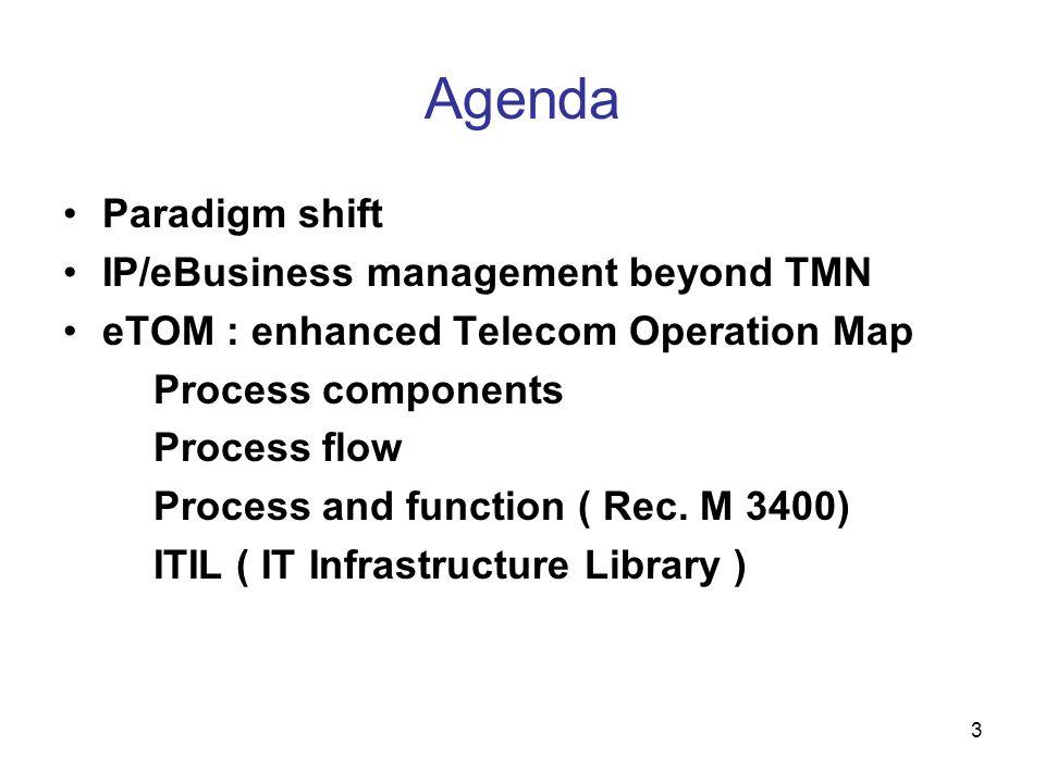 Agenda Paradigm shift IP/eBusiness management beyond TMN