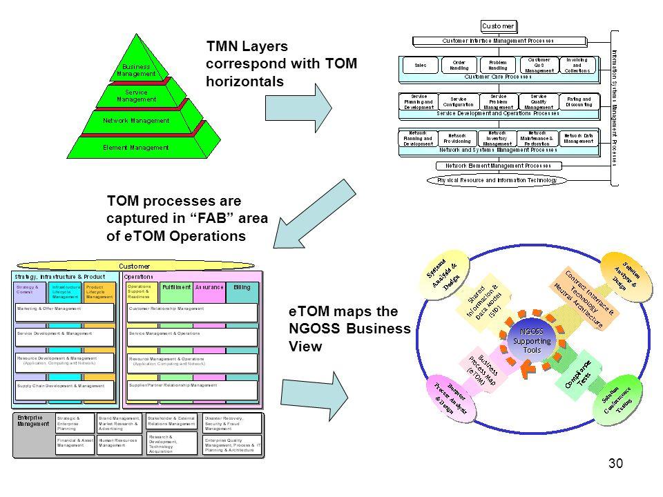 TMN Layers correspond with TOM horizontals