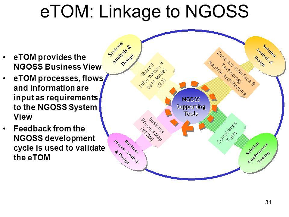 eTOM: Linkage to NGOSS eTOM provides the NGOSS Business View