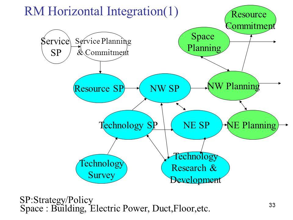 RM Horizontal Integration(1)