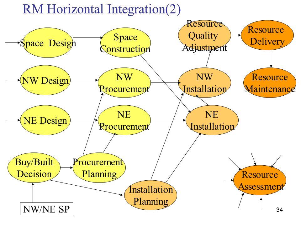 RM Horizontal Integration(2)