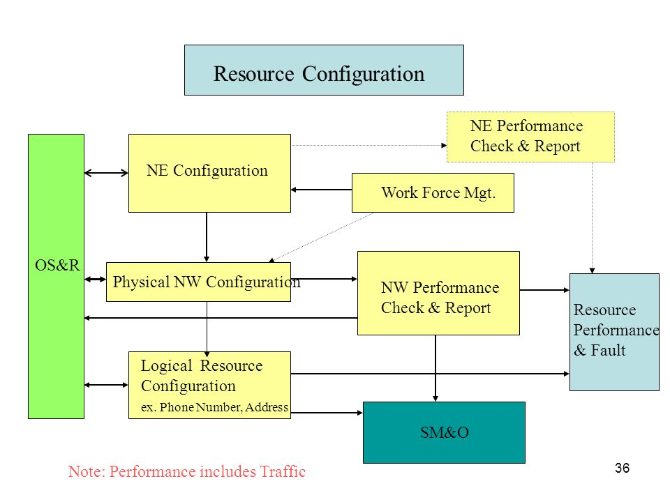 Resource Configuration