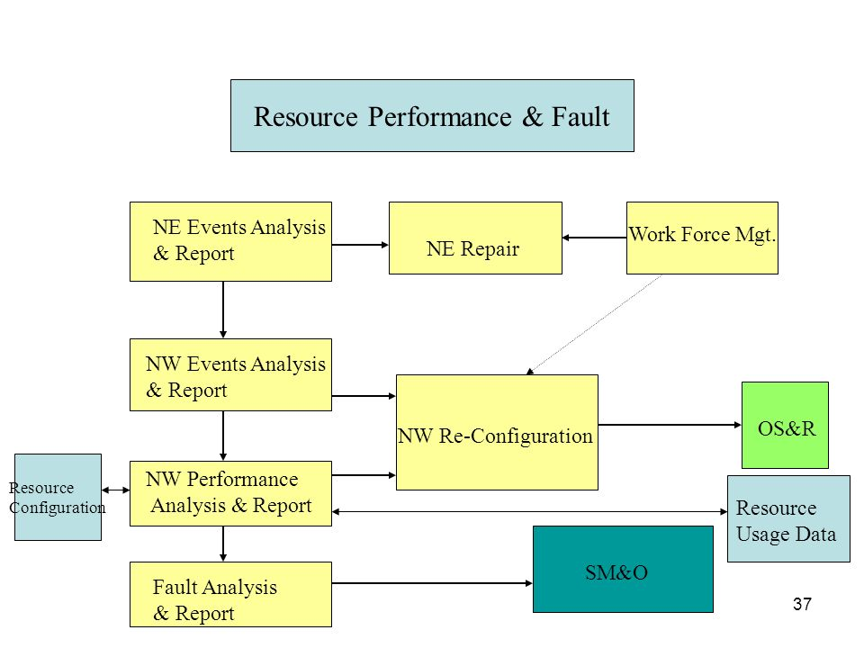 Resource Performance & Fault