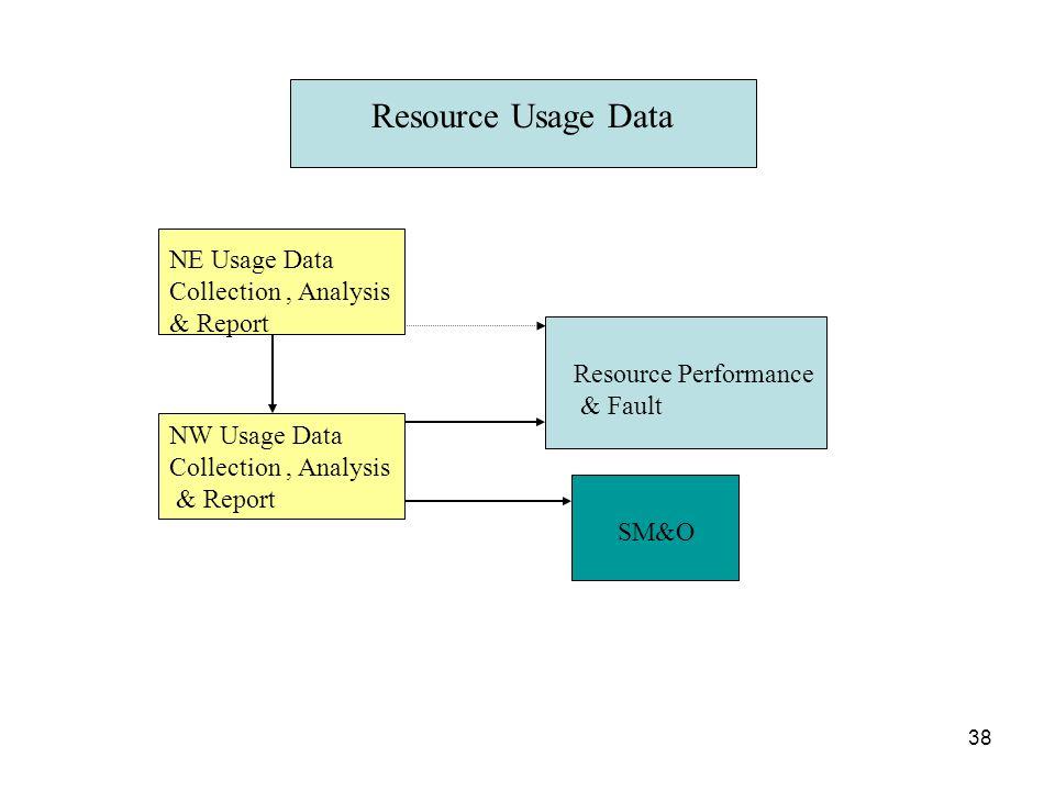 Resource Usage Data NE Usage Data Collection , Analysis & Report
