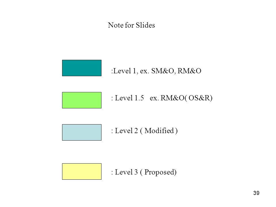 Note for Slides :Level 1, ex. SM&O, RM&O. : Level 1.5 ex.