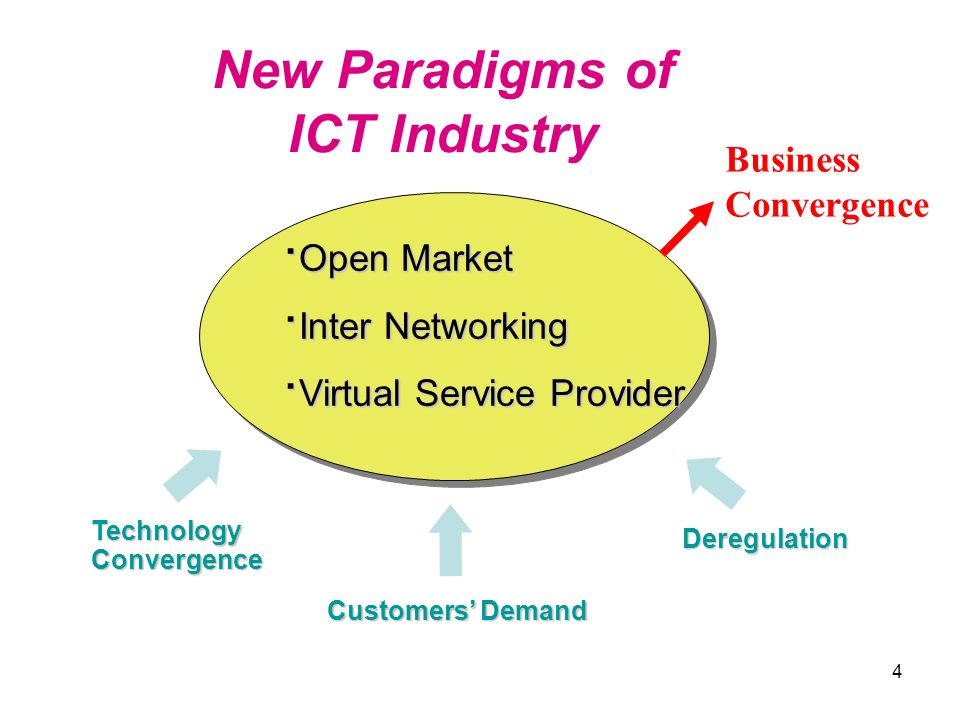 New Paradigms of ICT Industry