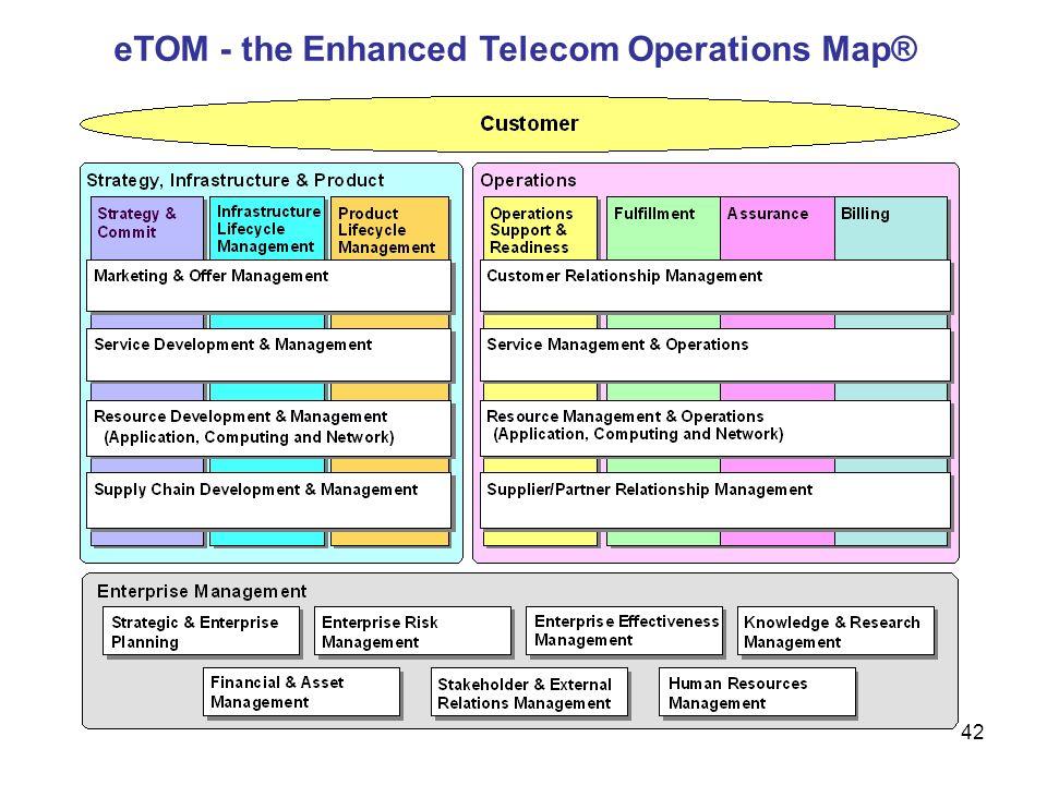 eTOM - the Enhanced Telecom Operations Map®