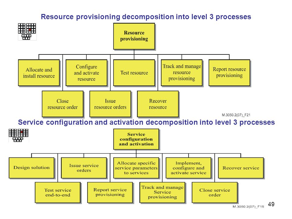 Resource provisioning decomposition into level 3 processes