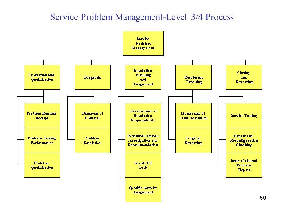 Service Problem Management-Level 3/4 Process
