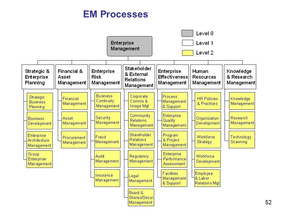 EM Processes