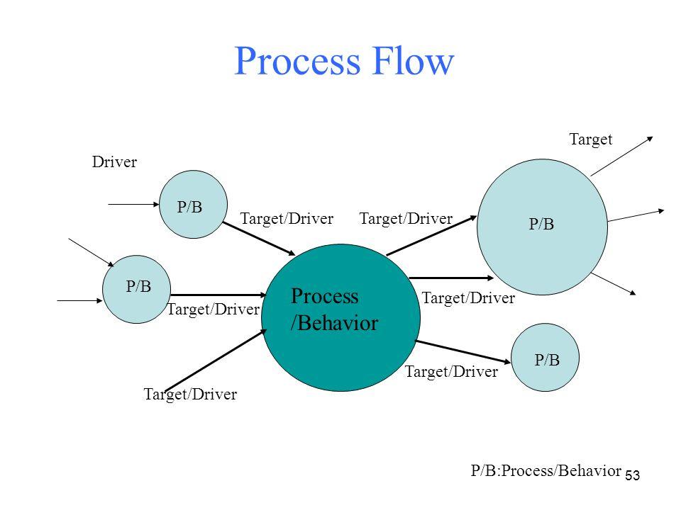 Process Flow Process /Behavior Target Driver P/B Target/Driver