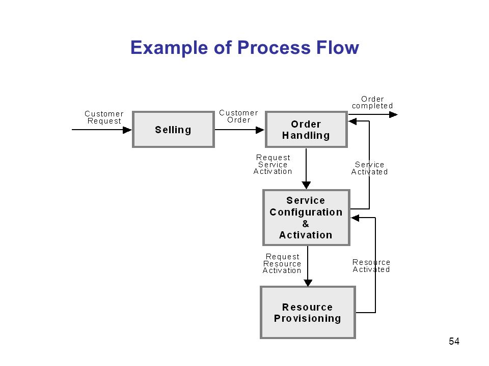 Example of Process Flow
