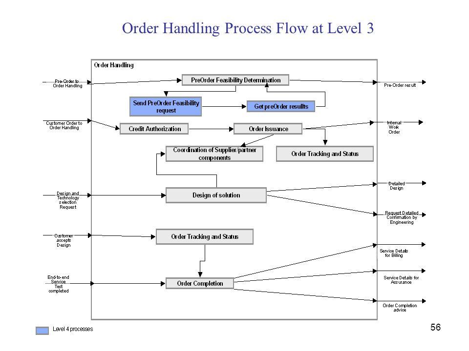 Order Handling Process Flow at Level 3