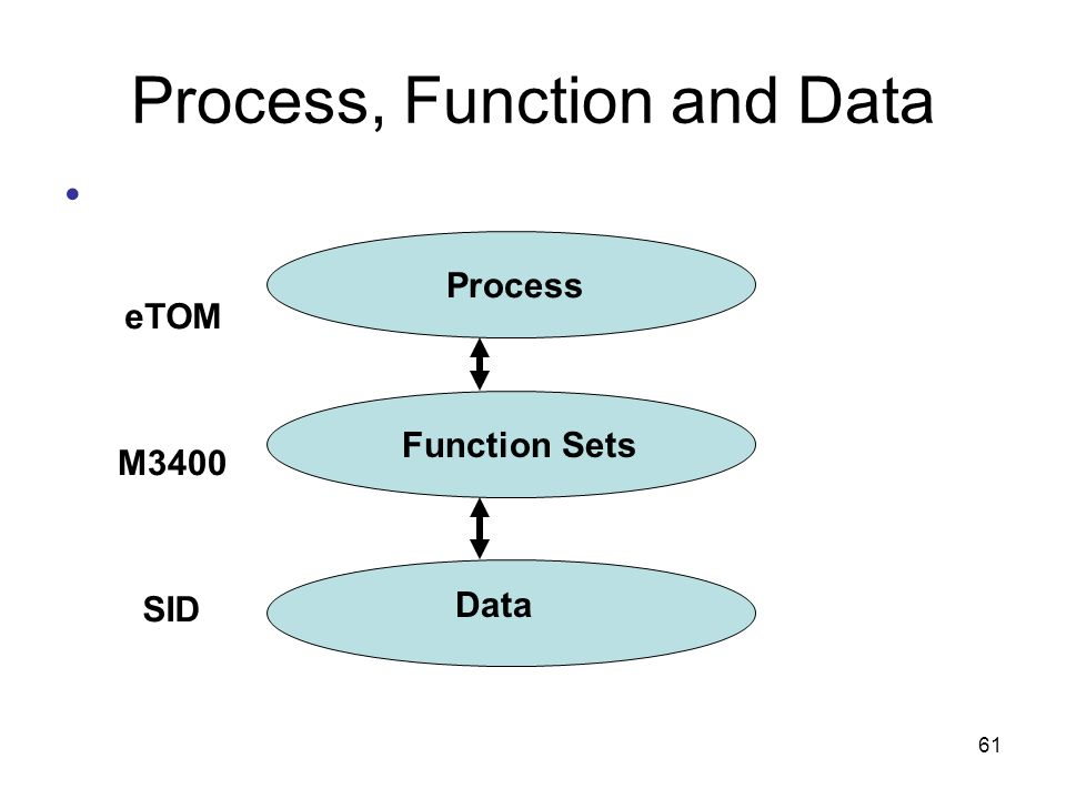 Process, Function and Data