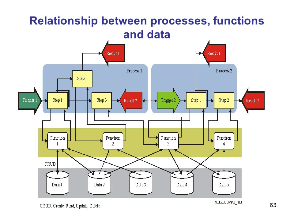 Relationship between processes, functions and data