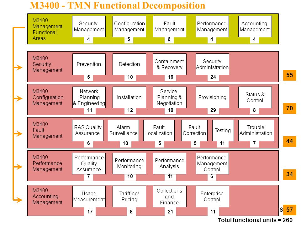 M3400 - TMN Functional Decomposition