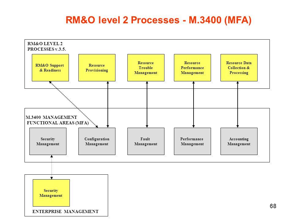 RM&O level 2 Processes - M.3400 (MFA)