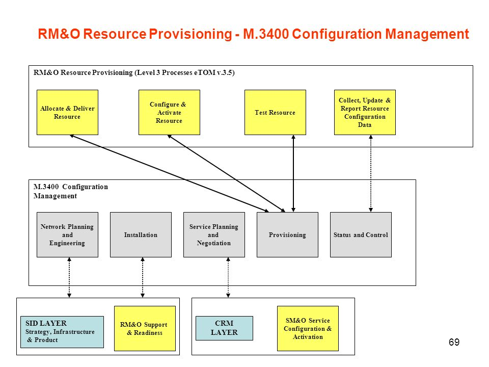 RM&O Resource Provisioning - M.3400 Configuration Management