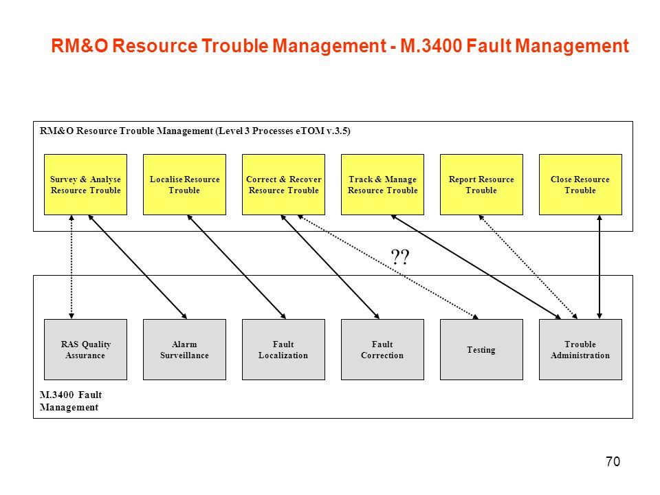 RM&O Resource Trouble Management - M.3400 Fault Management