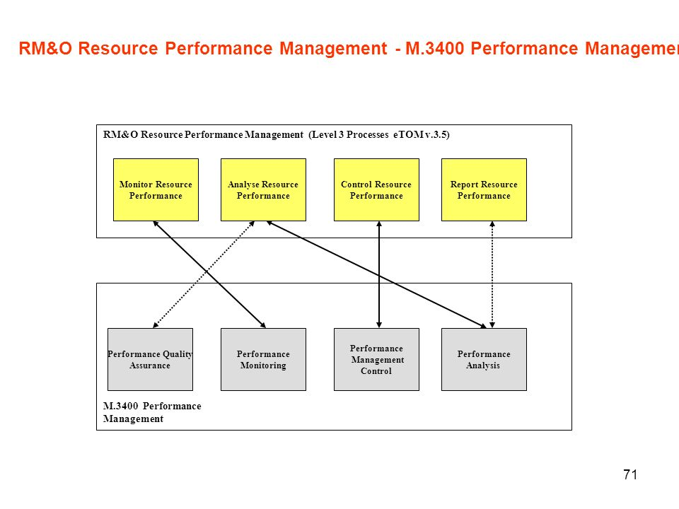 RM&O Resource Performance Management - M.3400 Performance Management