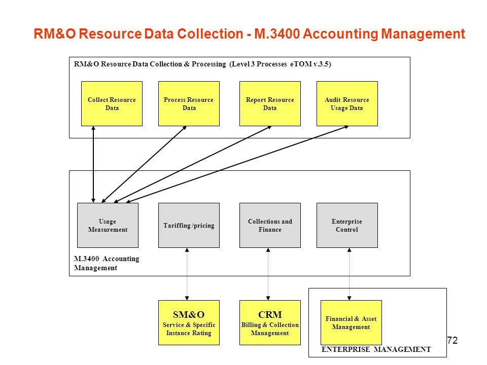 RM&O Resource Data Collection - M.3400 Accounting Management