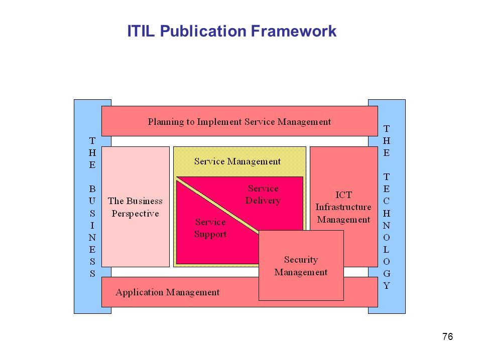 ITIL Publication Framework