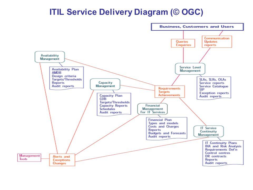 ITIL Service Delivery Diagram (© OGC)