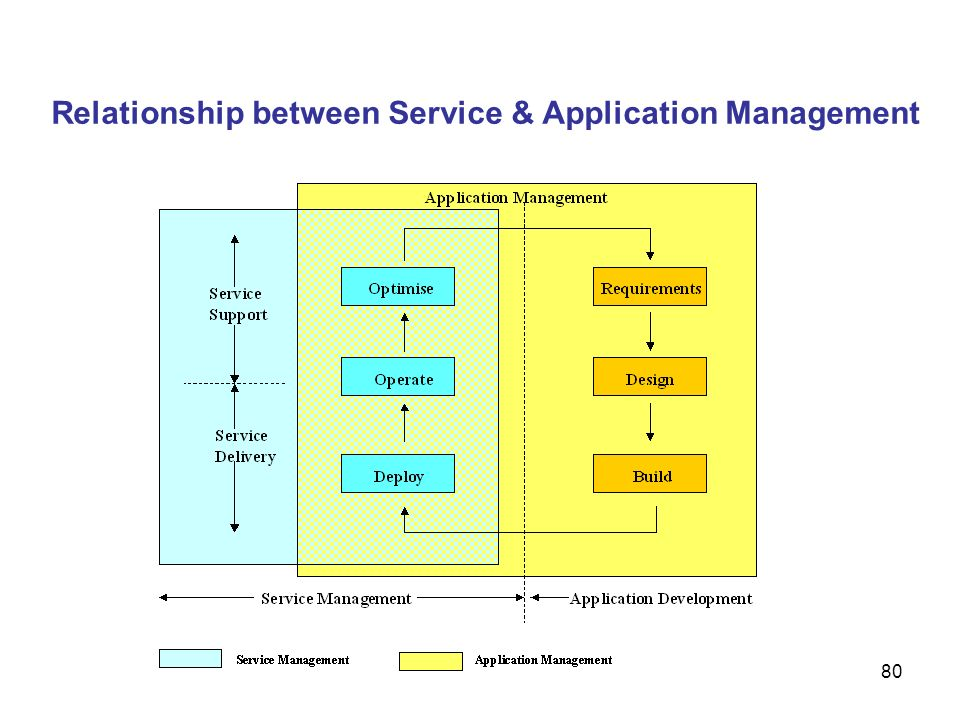 Relationship between Service & Application Management