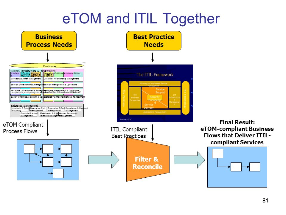 eTOM and ITIL Together Business Process Needs Best Practice Needs