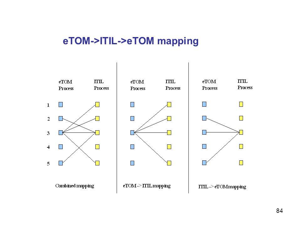 eTOM->ITIL->eTOM mapping