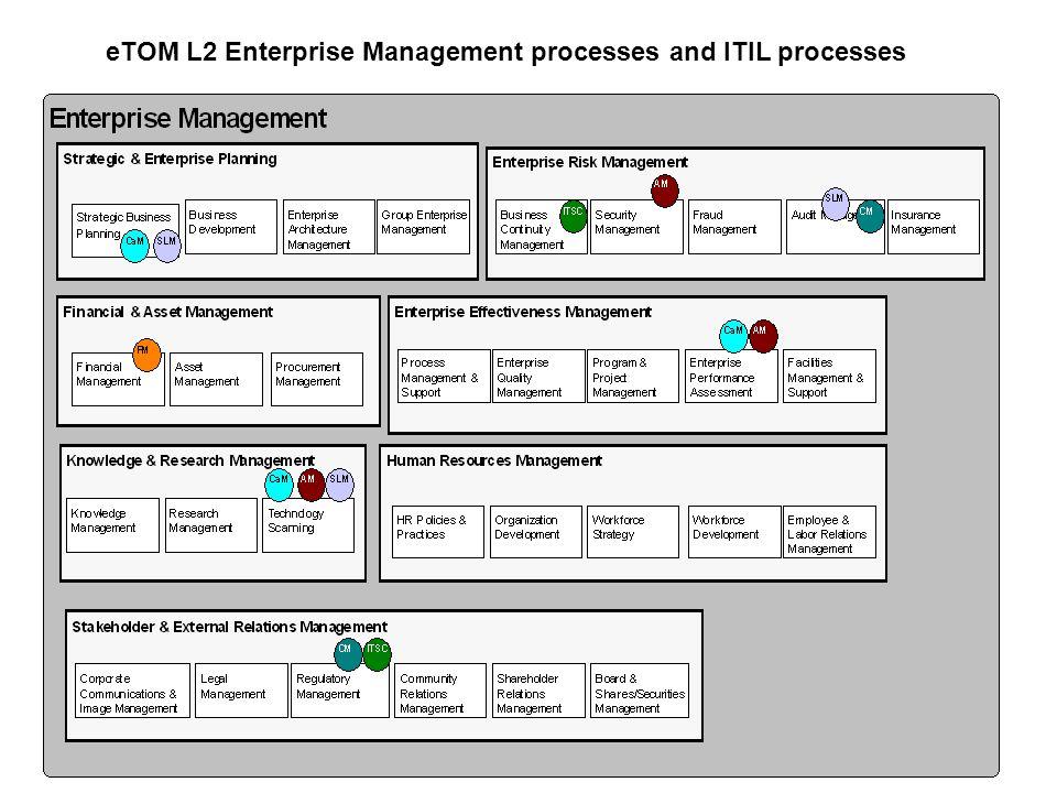 eTOM L2 Enterprise Management processes and ITIL processes